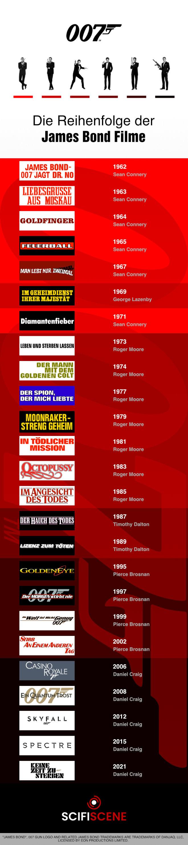 James Bond Filme Liste: Die chronologische  Reihenfolge